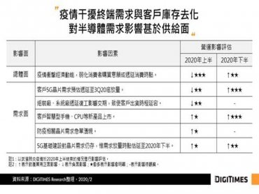 DIGITIMES Research:武漢肺炎恐明顯影響IC製造Q2業績 可望Q3中回溫