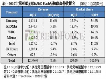 TrendForce:資料中心需求強勁 2019年Q4 NAND Flash營收季增8.5% 估今Q1持平
