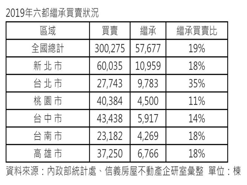 2019年國內繼承移轉數量創高 北市繼承買賣比更遠高其他五都。(廠商提供)
