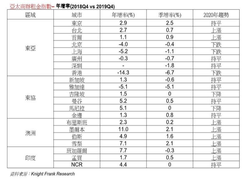 「亞太商辦租金指數」台北異軍突起 年增2.7% 東亞僅次東京 疫情拖累 亞太區預估2020年減0.3%。(廠商提供)