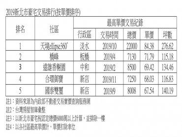 2019年新北豪宅王換人 淡水「天境360」奪冠 新板特區僅橋峰擠入前五名