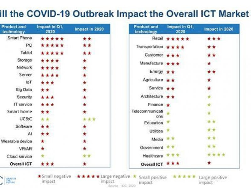 IDC預測:2020全球ICT預算支出將成長6% 然受疫情影響仍有向下修正風險。(IDC提供)