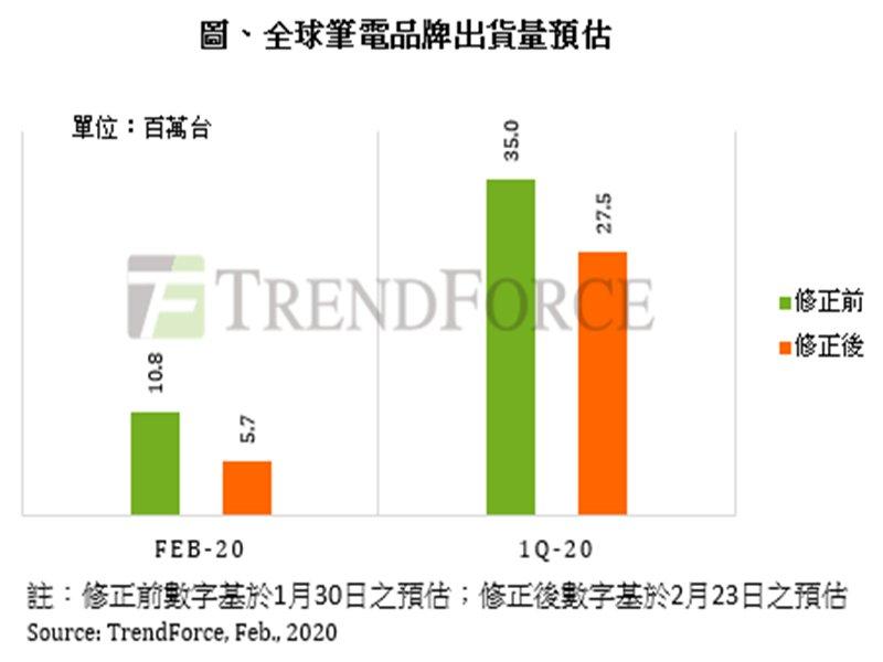TrendForce:新冠肺炎疫情衝擊 2020年Q1筆電出貨年減近26%。(TrendForce提供)