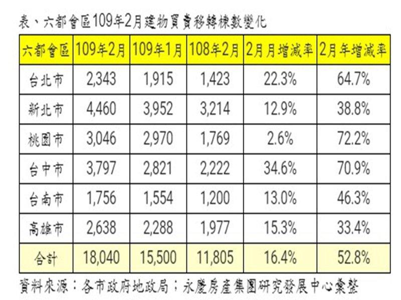 購屋需求不減 六都1-2月房市交易量年增6.2%。(廠商提供)