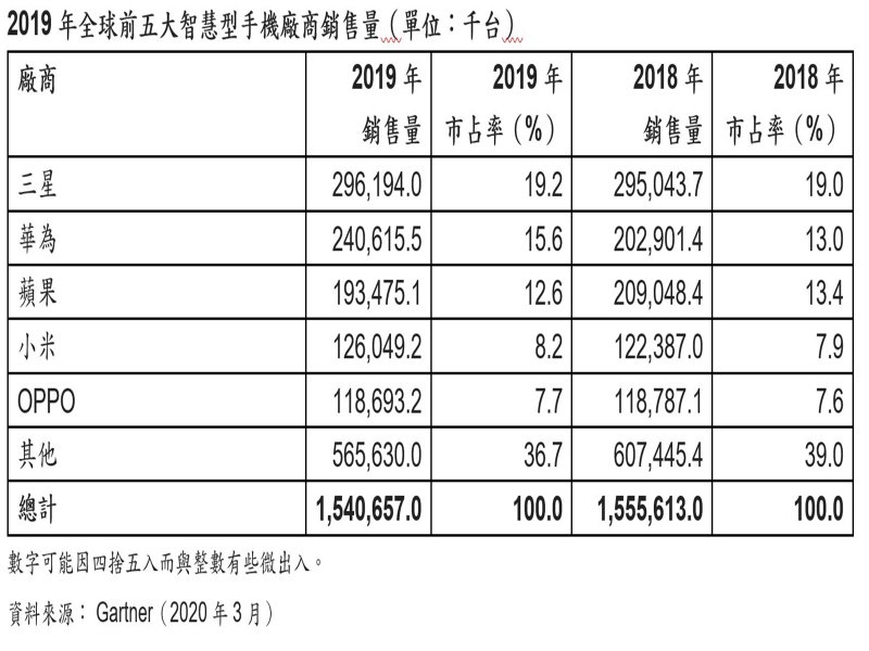Gartner:2019年Q4智慧型手機市場疲軟 肺炎衝擊2020年Q1中國市場 然全球需求不萎縮。(Gartner提供)