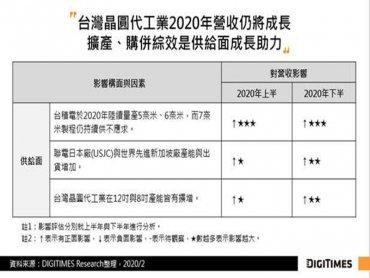 DIGITIMES Research:5G、高效能運算晶片需求驅動 台灣晶圓代工Q1營收估僅季減1.2% 全年仍可達雙位數成長