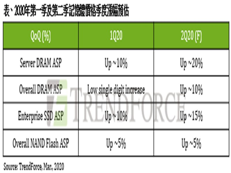 TrendForce:伺服器記憶體及企業級SSD Q2維持漲勢 然須注意疫情對下半年供需影響。(TrendForce提供)