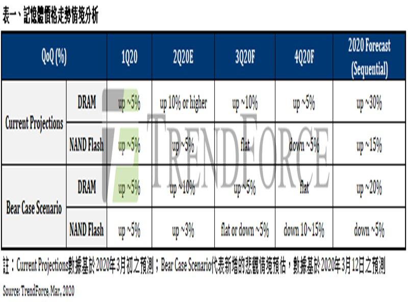 TrendForce:DRAM報價漲勢Q3將受限 NAND Flash更可能由漲轉跌。(TrendForce提供)