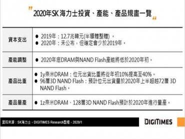 DIGITIMES Research:疫情激勵提前拉貨 估韓兩大記憶體廠Q1營收季減幅2.7% Q2需觀察手機市場