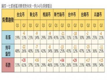 永慶房屋:房市黑天鵝來襲 民眾看跌房價驟升至55%