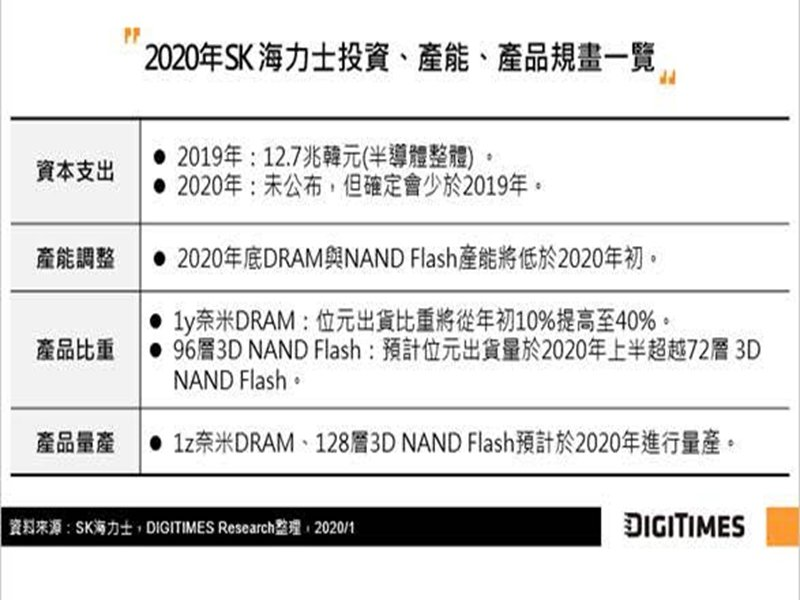 DIGITIMES Research:疫情激勵提前拉貨 估韓兩大記憶體廠Q1營收季減幅2.7% Q2需觀察手機市場。(DIGITIMES Research提供)