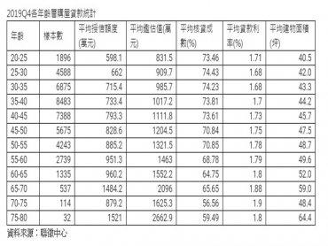 信義房屋:35歲以上購屋人平均總價破千萬 55歲以內核貸成數逾7成