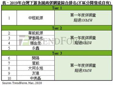 TrendForce:2019年台灣太陽能系統商中租能源蟬聯冠軍 前10大系統商比重達44%