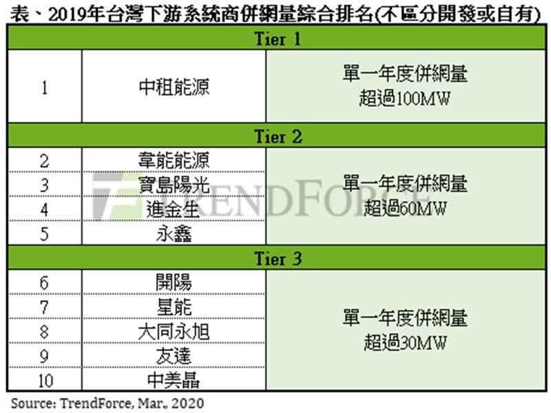 TrendForce:2019年台灣太陽能系統商中租能源蟬聯冠軍 前10大系統商比重達44%。(TrendForce提供)