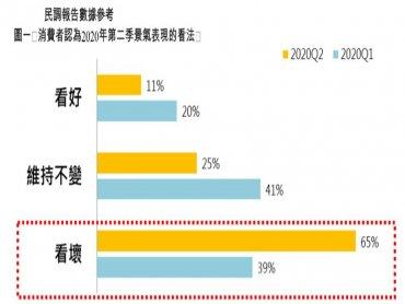 永慶房屋:疫情重創經濟!65%消費者看壞第2季景氣
