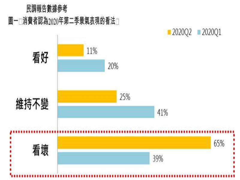 永慶房屋:疫情重創經濟!65%消費者看壞第2季景氣。(廠商提供)
