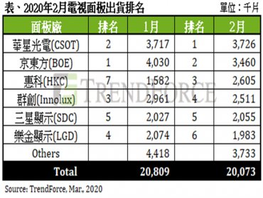 TrendForce:2月液晶電視面板出貨衰退10.2%優預期 估3月出貨將月增14%