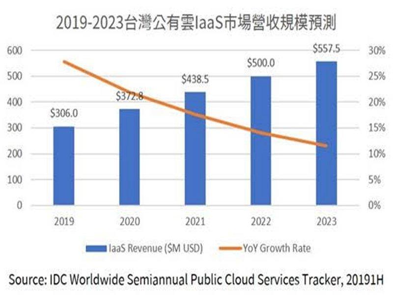 IDC:全球公有雲業者和本土電信業合縱連橫 台公有雲市場續成長。(IDC提供)