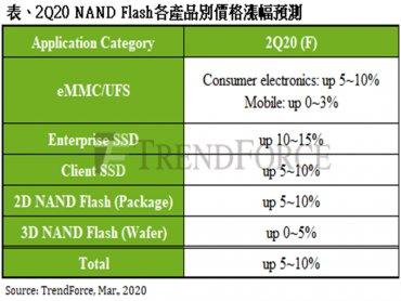 TrendForce示警 NAND Flash均價可能因疫情提前於下半年反轉向下