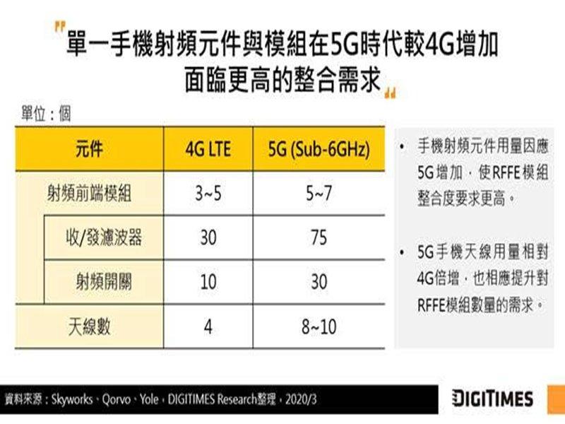 DIGITIMES Research:5G推升手機RFFE模組異質整合 天線封裝將成關鍵技術。(DIGITIMES Research提供)