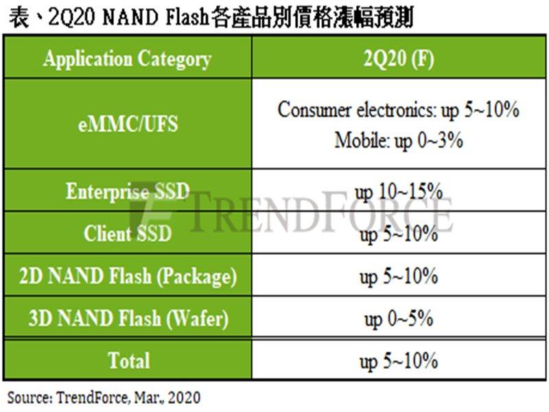 TrendForce示警 NAND Flash均價可能因疫情提前於下半年反轉向下。(TrendForce提供)