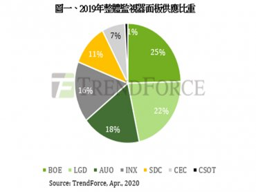 TrendForce:三星顯示器提前退出LCD市場  監視器面板面臨洗牌