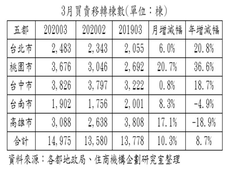 無懼疫情五都三月交易平穩 優於二月。(資料照)