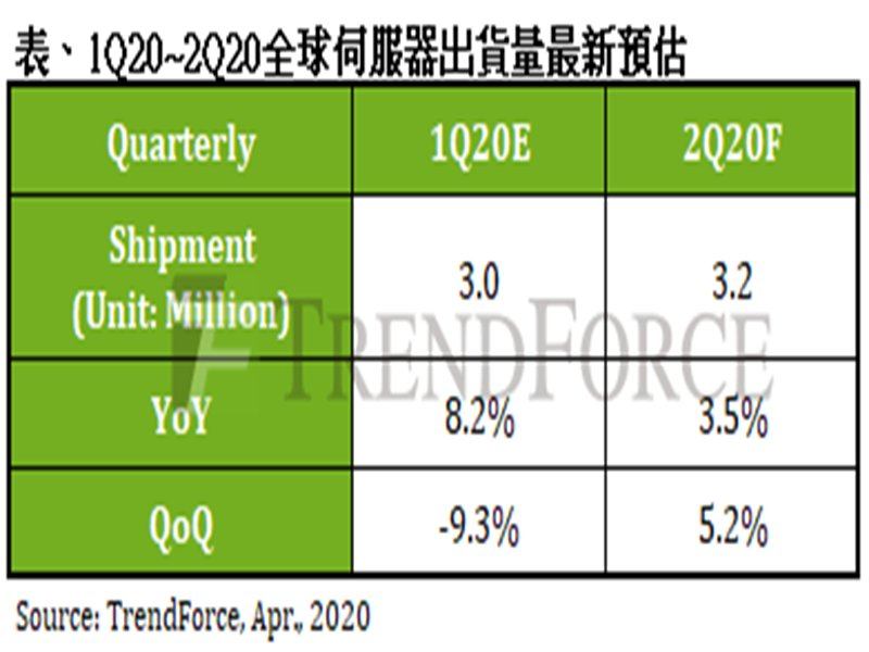 TrendForce:伺服器市場上半年表現強勁 需觀察馬、菲鎖國恐造成斷鏈。(TrendForce提供)