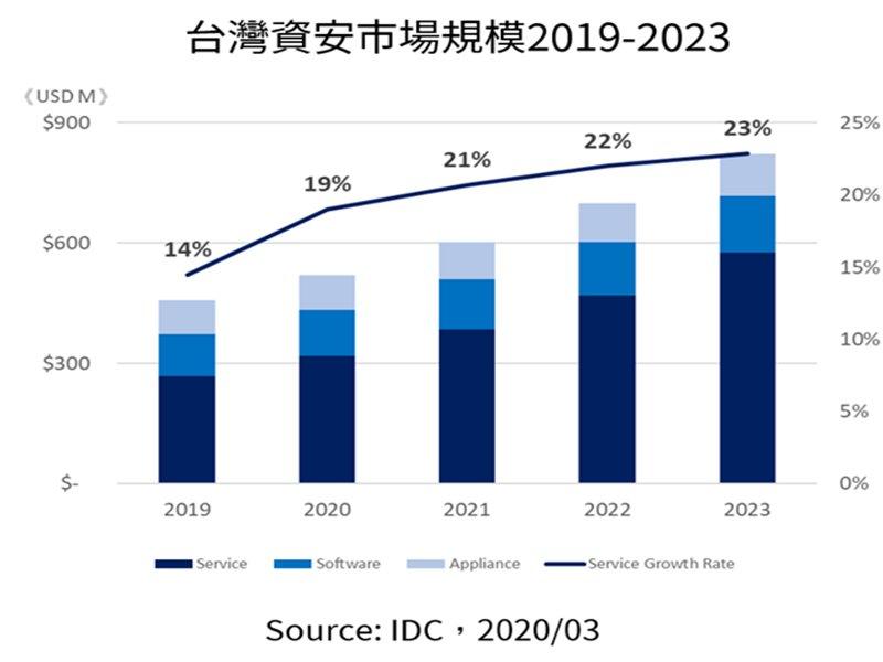 IDC:加速數位化與擴大監管成為台灣資安市場主要成長動能。(IDC提供)