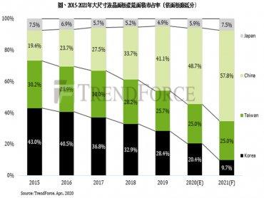 TrendForce:2021年韓廠產能面積市占跌破10% 中國廠商突破50%