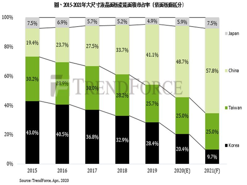 TrendForce:2021年韓廠產能面積市占跌破10% 中國廠商突破50%。(TrendForce提供)