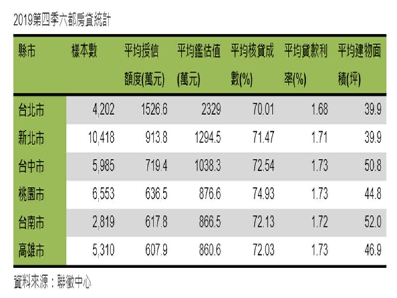 雙北市以外購屋貸款多為600~720萬元 壽險祭出房貸1.32%搶市。(廠商提供)