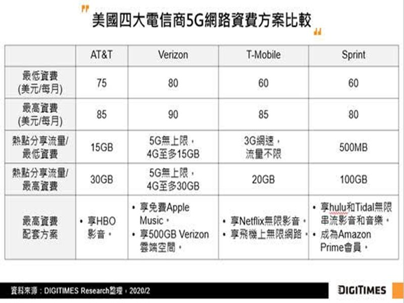 DIGITIMES Research:2020年FCC將持續釋出頻譜 然美國5G商機仍待發酵。(DIGITIMES Research提供)