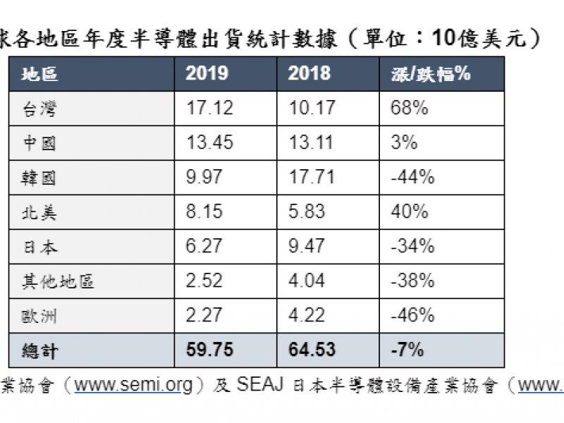 SEMI:2019年全球半導體設備銷售達598億美元 較2018年下滑7%。(SEMI提供)