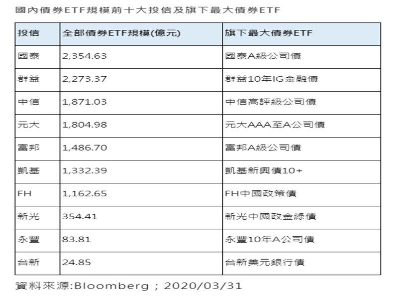 國泰投信債券ETF規模躍居市場一哥。(廠商提供)