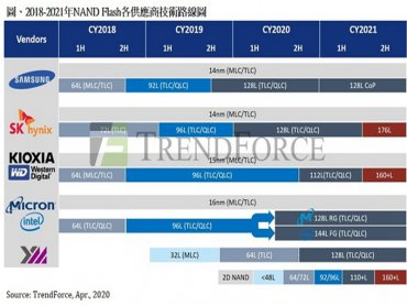 TrendForce:長江存儲如期發表128層產品 2021年NAND Flash市場競爭加劇