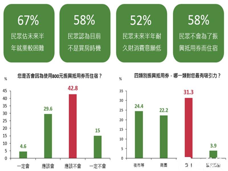 4月國民經濟信心調查結果 民眾對大額消費行為與房地產市況仍趨保守。(資料照)