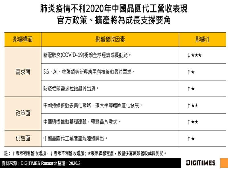 DIGITIMES Research:2020年中國晶圓代工業營收表現受制疫情 官方政策與擴產規畫挹注動能。(DIGITIMES Research提供)