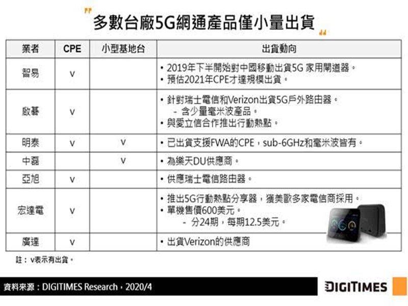 DIGITIMES Research:5G商機台廠審慎接單 出貨以CPE為主。(DIGITIMES Research提供)