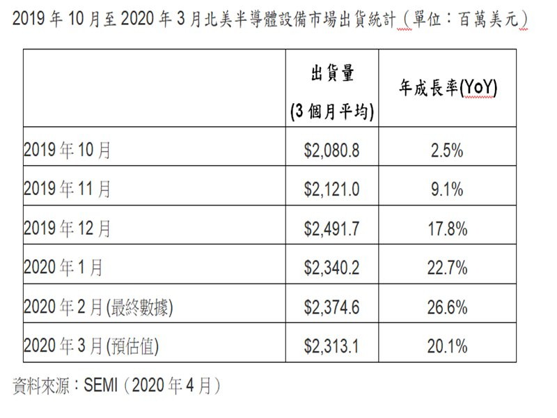SEMI:2020年3月北美半導體設備出貨為22.1億美元。(SEMI提供)