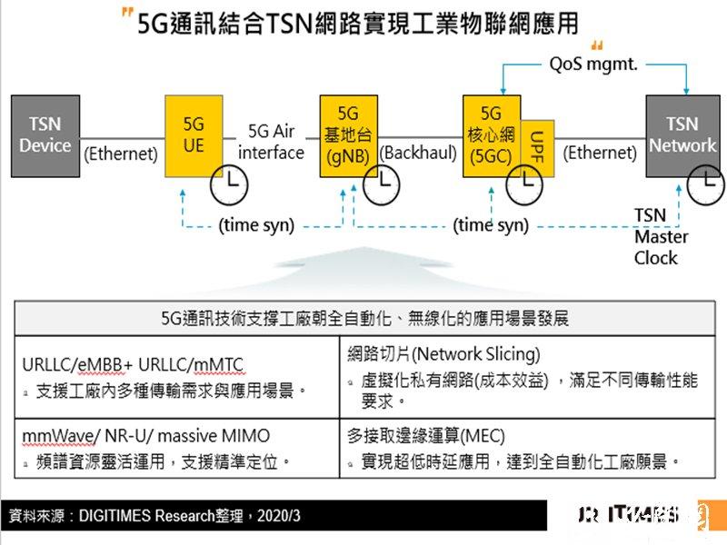 DIGITIMES Research:工業「物聯網化」成產業共識 然工業連網5G化恐非中短期可幾。(DIGITIMES Research提供)