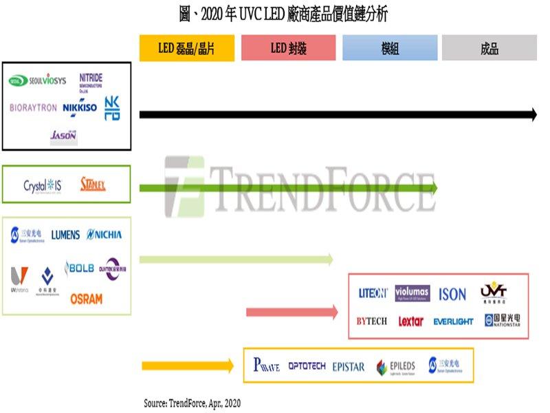 TrendForce:防疫需求激增 UVC LED供應鏈全面供貨吃緊。(提供)