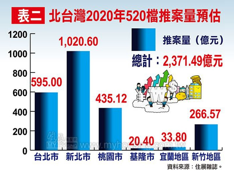 住展雜誌:北台灣2020年房市520檔新建案推案預估量近2400億元 年增約100億元。(住展雜誌提供)