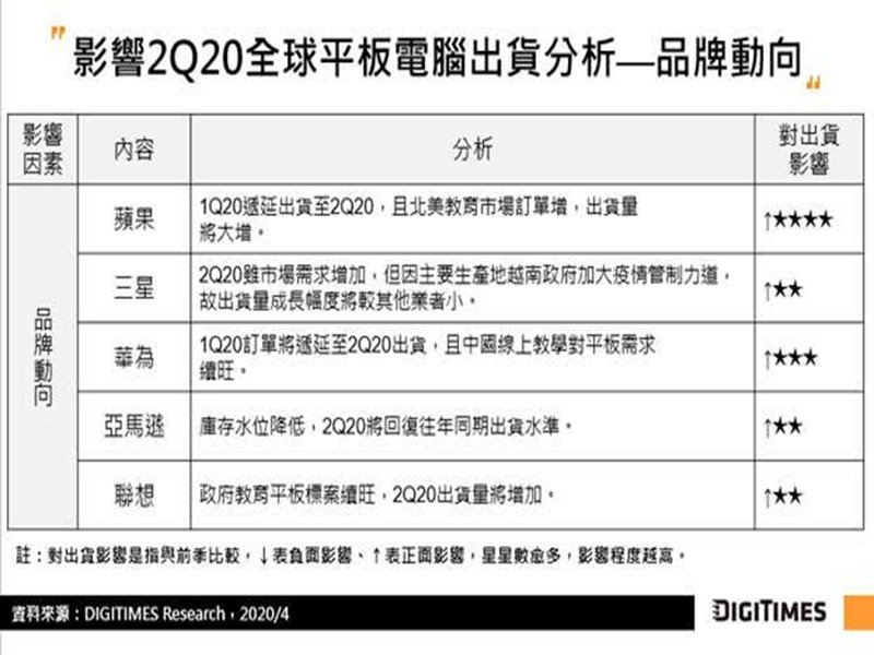 DIGITIMES Research:遞延訂單出貨轉順 估Q2全球平板電腦出貨將季增45%。(DIGITIMES Research提供)