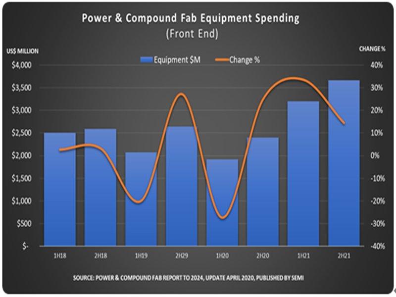 SEMI:功率暨化合物半導體晶圓廠支出2020年下半年復甦 2021年創新高。(SEMI提供)