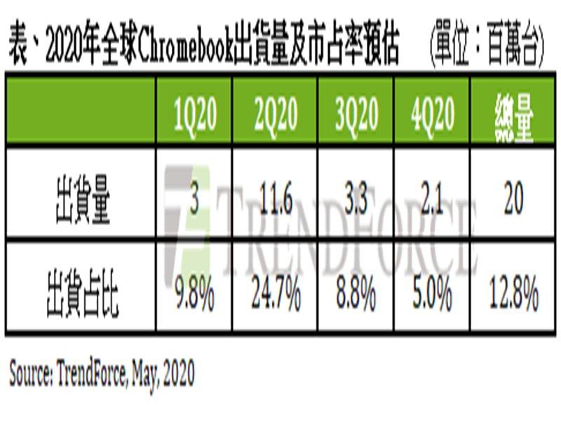 TrendForce:Chromebook出貨飆升估Q2市占率將占整體筆電出貨25%創新高。(TrendForce提供)