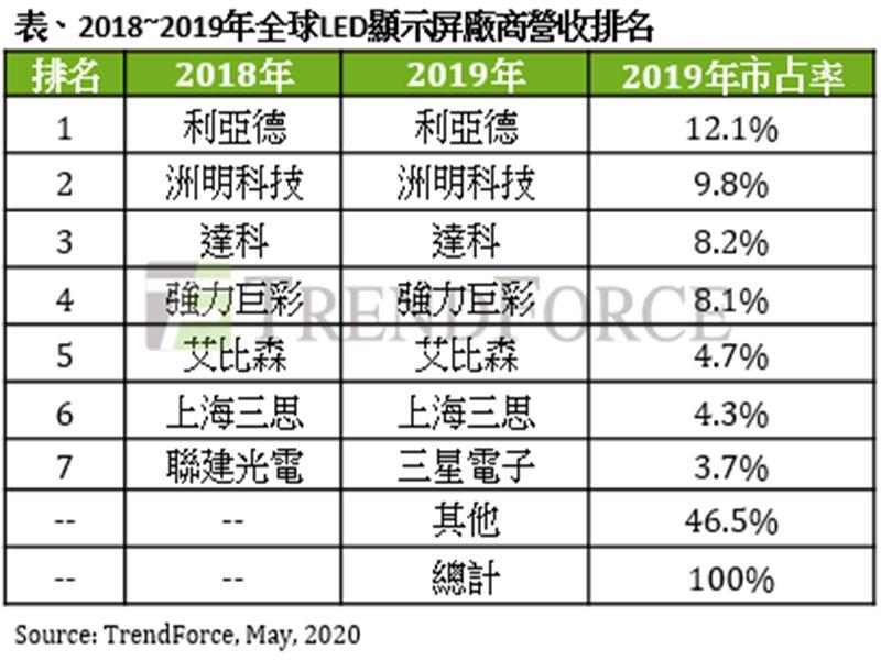 TrendForce:LED顯示屏間距持續微縮 估2020年顯示屏用LED市場產值仍年增3.7%。(TrendForce提供)