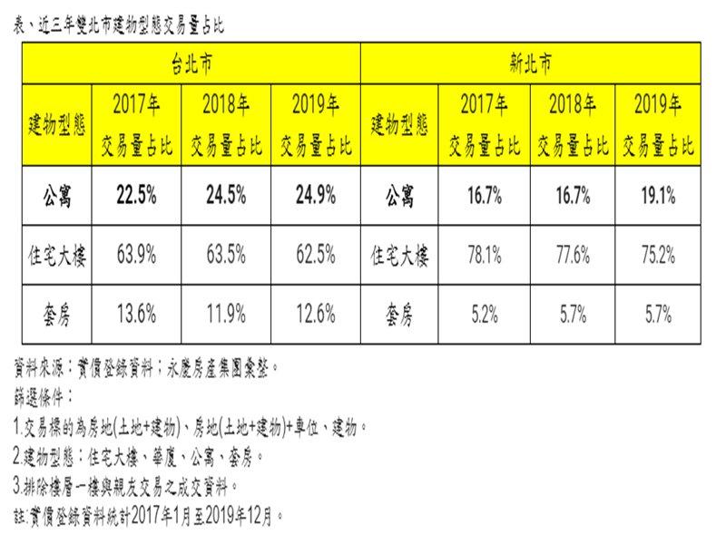 永慶房屋:都更危老利多政策加持 雙北公寓買氣連攀升!(廠商提供)