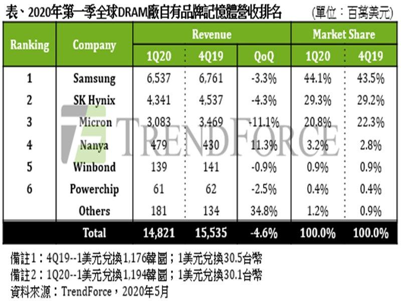 TrendForce:DRAM進入漲價週期 市況已由「價跌量增」轉為「價漲量縮」。(TrendForce提供)