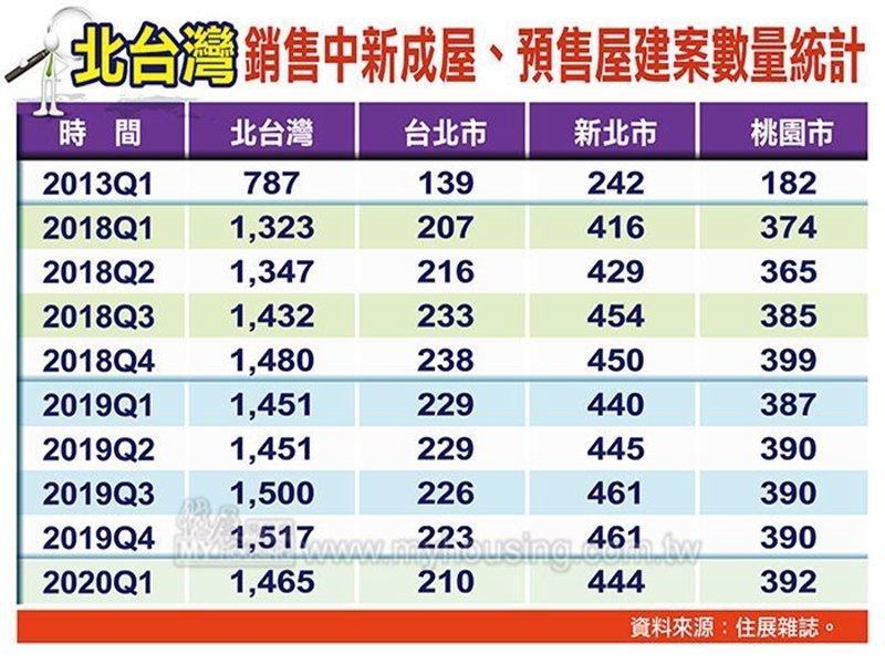 住展雜誌:Q1北台灣銷售建案量雙率雙降。(住展雜誌提供)